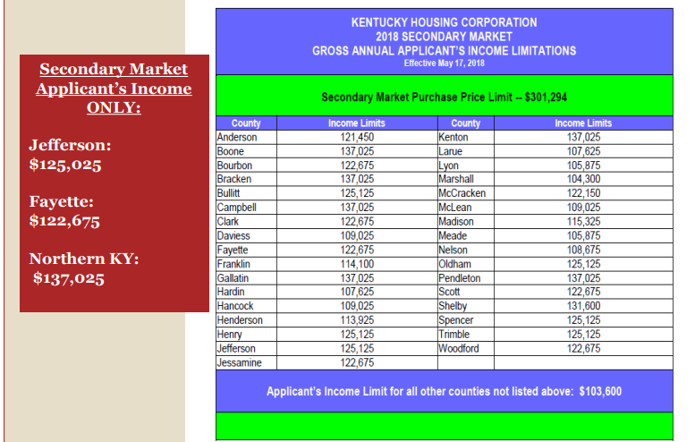 Kentucky Housing Maximum Income Limits for 2019 Jefferson County, Northern, Kentucky and Fayette County 2019