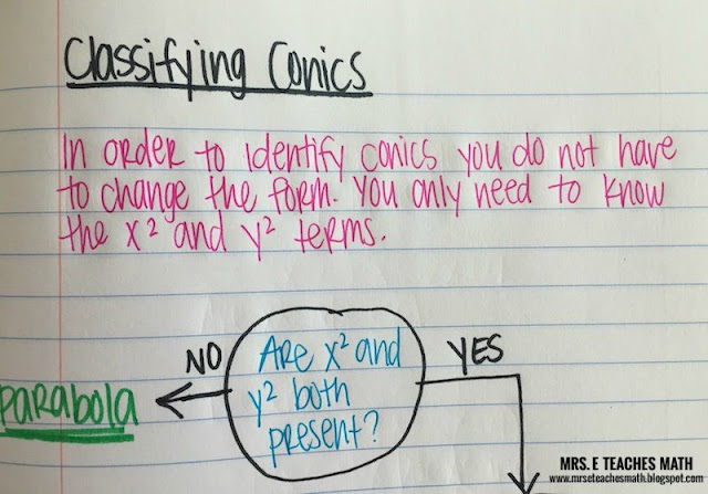Classifying Conics Interactive Notebook Page Idea