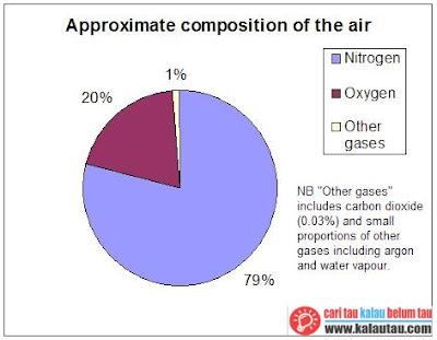 kalautau.com - Kandungan elemen senyawa gas dan partikel dalam udara