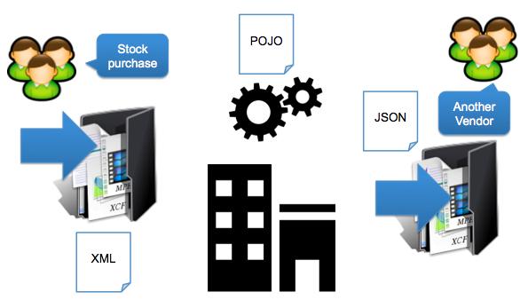 JBoss Fuse - Fuse workshop 101 - Part Two | Planet JBoss