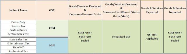 Uk Import Duty Calculator Free >> GST Bill note PDF what is GST Bill - GJP ACADEMY
