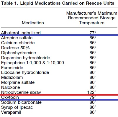 Drug Shortages Archives - Page 2 of 5 - Rogue Medic