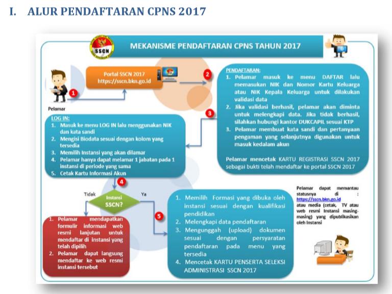 Buku Petunjuk Panduan Pendaftaran Cpns 2017 Kurikulum 2013