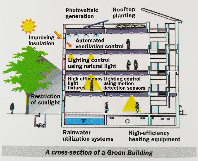 Green Building Planning