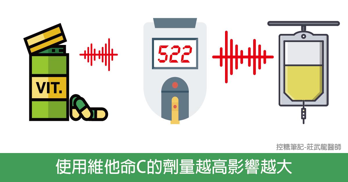 維他命C劑量越高對血糖機的準確度影響越大