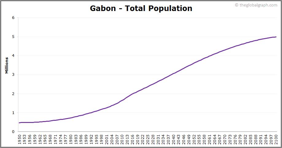 Gabon  Total Population Trend