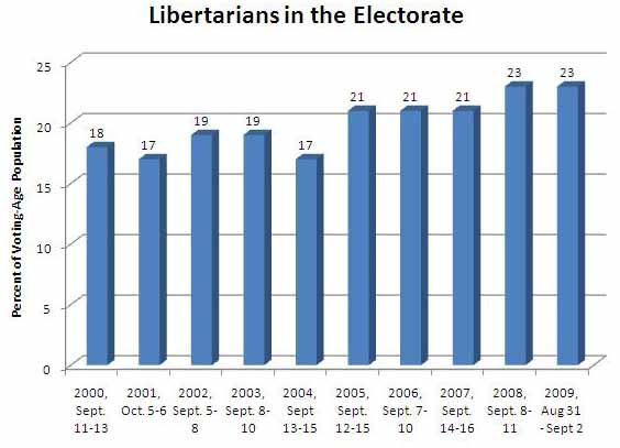 Libertarian Talk Radio: If You Build It, Ratings Will Come - Libertarians In The Electorate