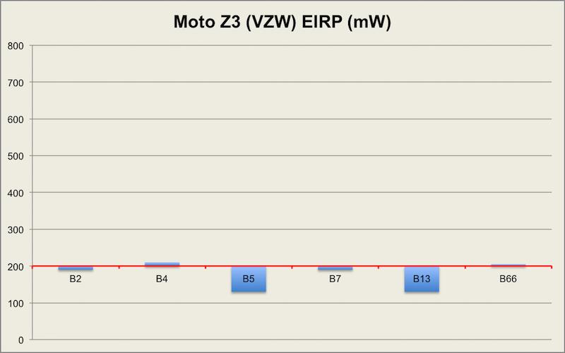 WiWavelength: Moto Z3 Play hits a home run on band 41