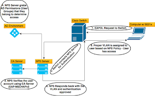 Implementing 802 1X - Windows 2012R2 + Cisco 4500 Switches
