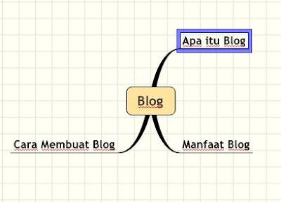 Tips Menemukan Ide Menulis Artikel Menggunakan Metode MindMap