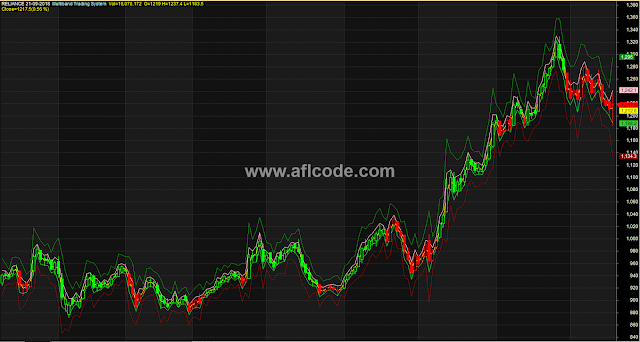 Multiband Trading System For Continuous Trend