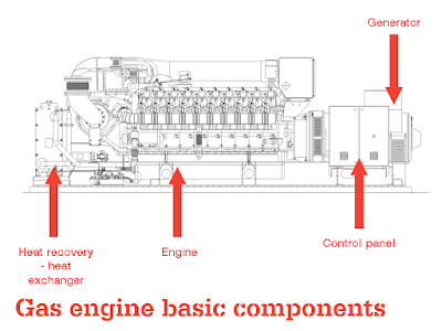 Gas generator set basics