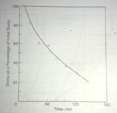 relation between slump loss and time for water/cement ratio of 0.4