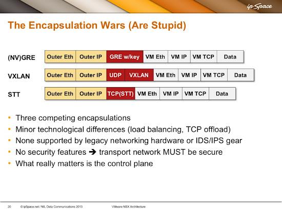OMG, VXLAN Encapsulation Has No Security! « ipSpace net blog