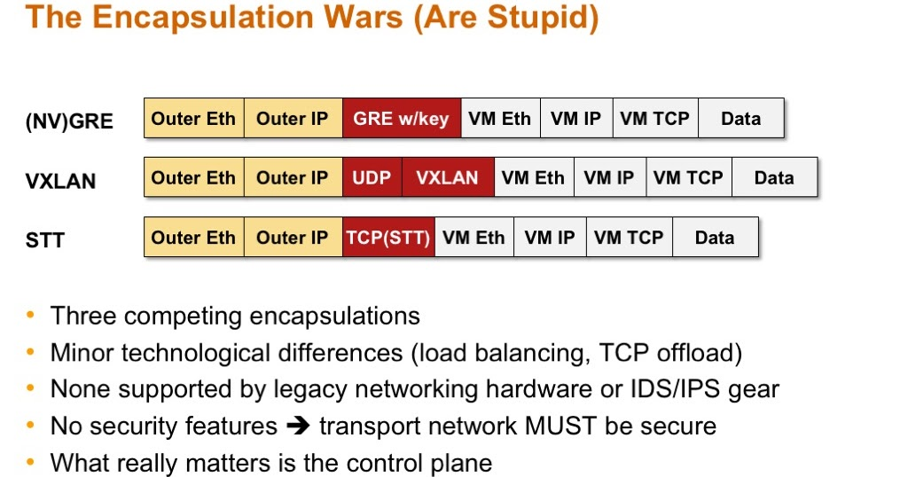 OMG, VXLAN Encapsulation Has No Security! « ipSpace net blog