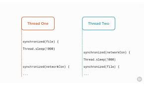 How to use Multiple Threads in Java - Example