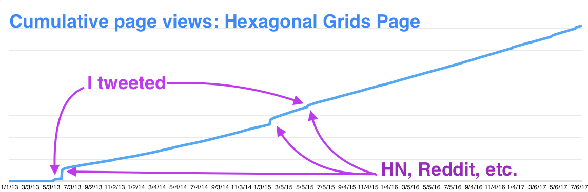 Cumulative pageviews for my hexagonal grid page