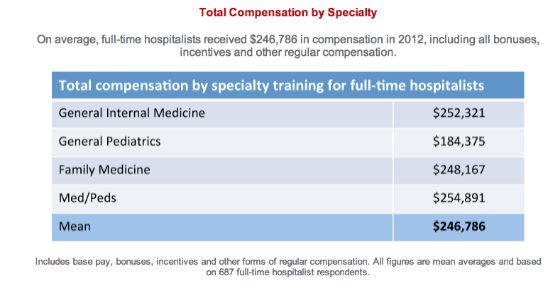 Today's Hospitalist 2013 Compensation snapshot photo.
