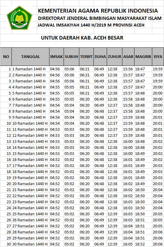 Jadwal Sholat dan Imsakiyah Aceh Besar Kabupaten-Ramadhan 2019-Waktu Maghrib, Waktu Imsak, dan Waktu Shubuh di Wilayah Kabupaten Aceh Besar dan Sekitarnya-Bulan Puasa 2019-1440 Hijriyah.