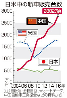 中国 自動車 新車 販売数 推移 グラフ 日本 アメリカ