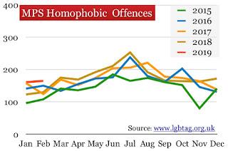 Homophobic offences