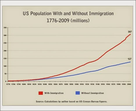 US Population with and without immigration 1776-2009