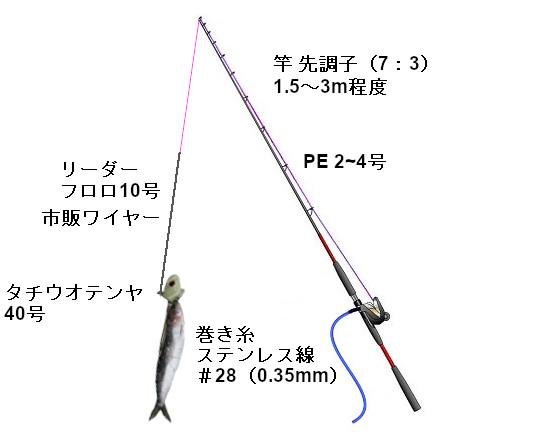 関西の船釣りで釣れる 竿とリール タチウオテンヤ 仕掛け