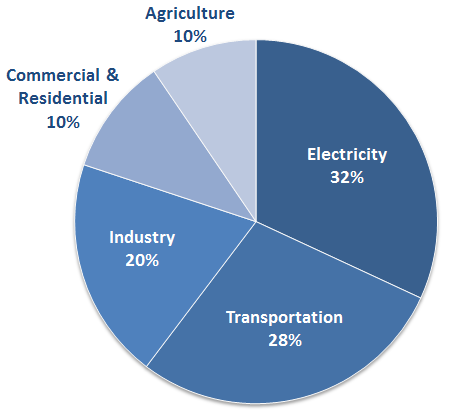 EPA Sources of Emissions(Credit: EPA) Click to enlarge.