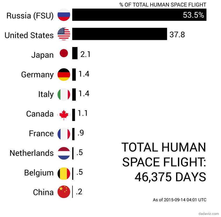 Total human space flight: 46,375 days