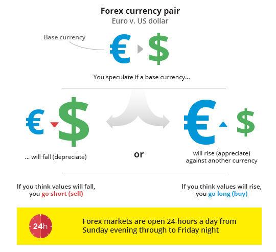 Forex exchange news