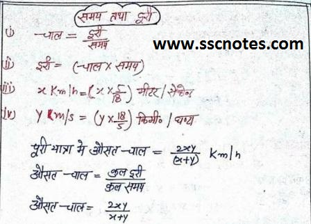 Time and Distance Handwritten Notes PDF Download
