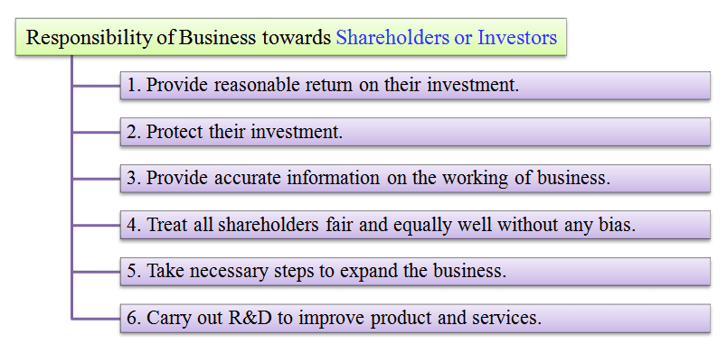 social responsibility of business towards shareholders