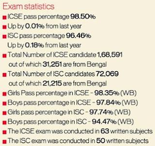 ICSE 2016 Pass Percentage, ISC 2016 Pass Percentage, ICSE 10th Topper Score 2016