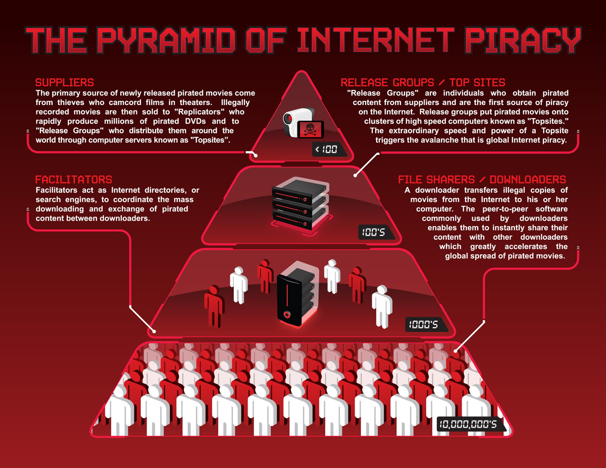 The more you know: How internet piracy works