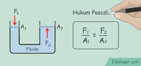 Kumpulan rumus hukum Pascal