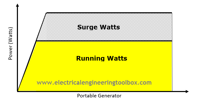 How to Size a Portable Generator for Home Use ~ Learning