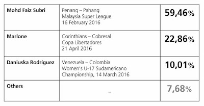 FAIZ SUBRI PEMENANG ANUGERAH PUSKAS AWARD FIFA 2016 !