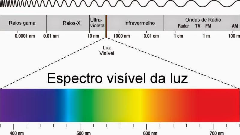 Espectro Eletromagnético | Física