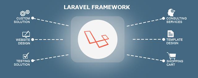 Advantages of the Best PHP Frameworks