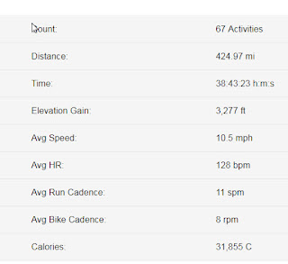 A screen shot of the mileage from biking according to my garmin device.