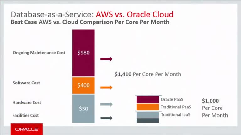 Oracle Cloud vs Amazon Cloud – Which is right for you