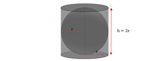 Cilindro circunscrito na esfera