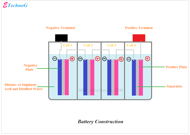Battery Construction, battery internal structure