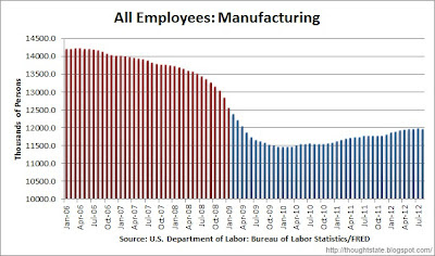 Chart of manufacturing jobs from January 2006 through August 2012, color coded by party of President
