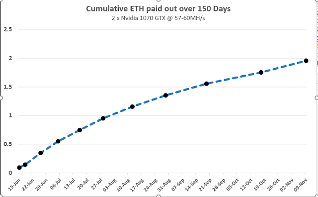 How much ETH has been Mined to Date