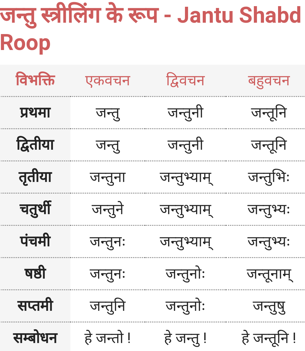Jantu Shabd Roop