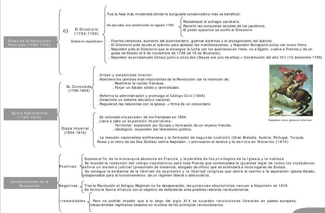 HISTORIAUTIL CUADRO CRONOLOGICO REVOLUCION FRANCESA