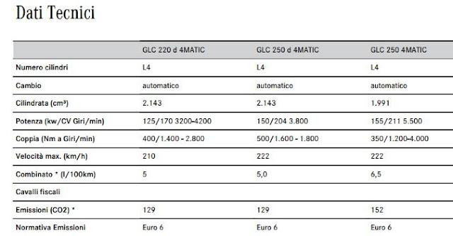 motori Mercedes GLC caratteristiche consumi potenza