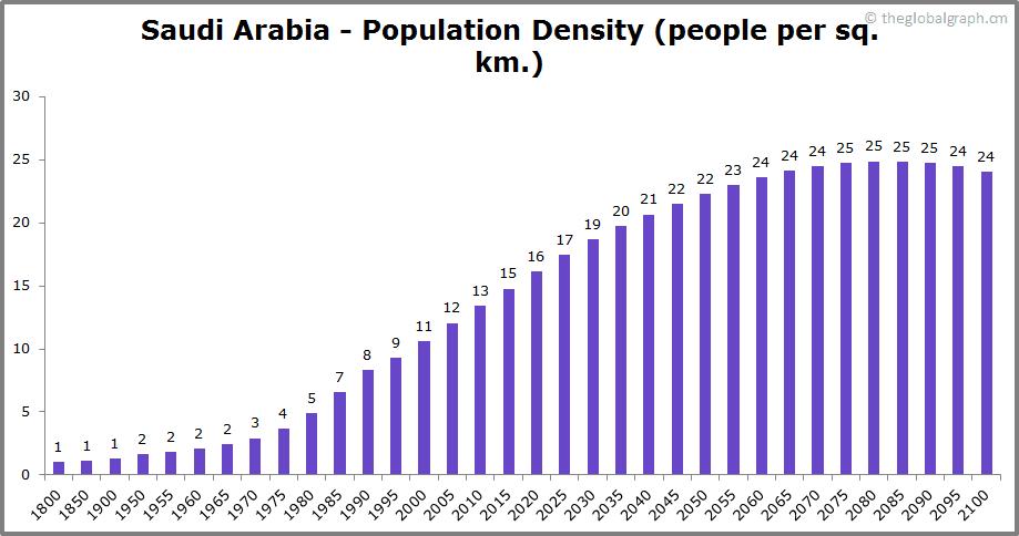 Saudi Arabia  Population Density (people per sq. km.)