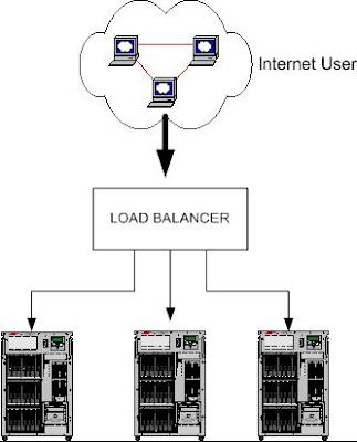 Fungsi Load Balancing pada LAN